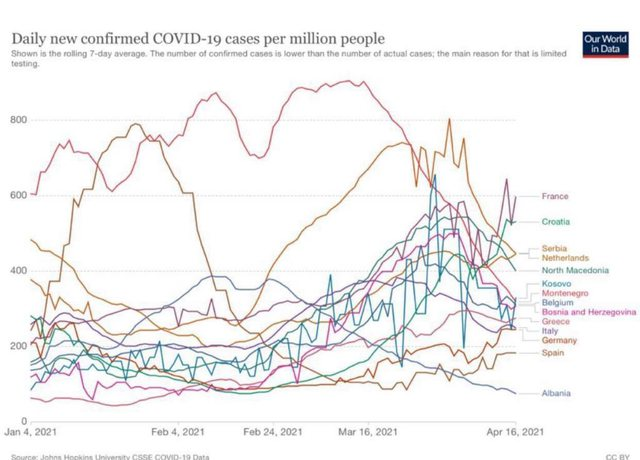 Pandemic and COVID! Rama publishes the data and gives the fantastic news: Proud,