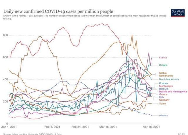Pandemia e COVID! Rama publikon të dhënat dhe jep lajmin fantastik: