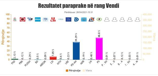 Numërohen gjysmat e kutive të votimit në vend/ PS-ja