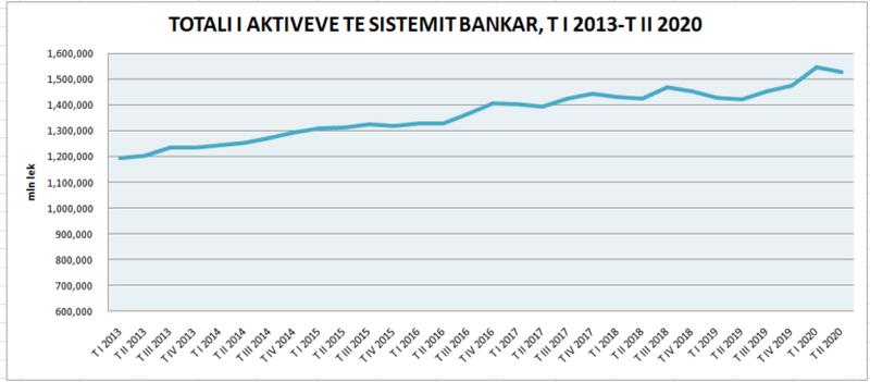 Pandemia pasuron bankat, rriten 33 për qind investimet në letra me