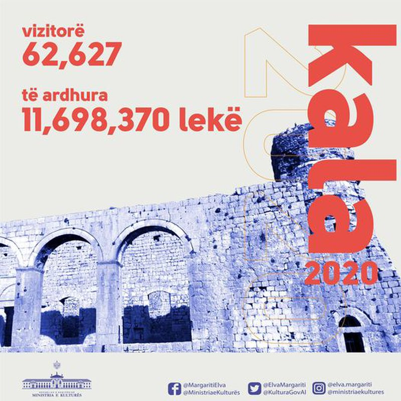 Trashëgimia kulturore, me rënie të numrit të vizitorëve