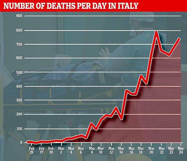 E trishtë/ Infermierja italiane vret veten pasi rezultoi e infektuar. Frika