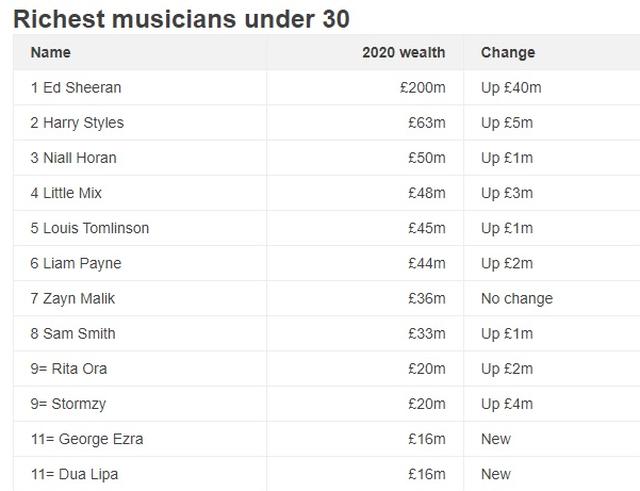 Në listën e 11 më të pasurve të Anglisë janë