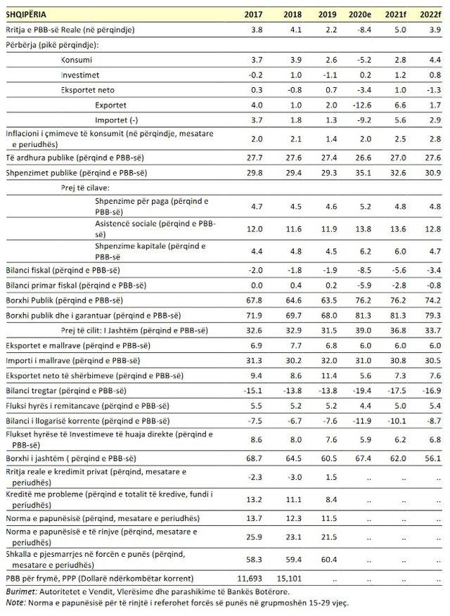 Banka Botërore nxjerr raportin për ekonominë shqiptare në