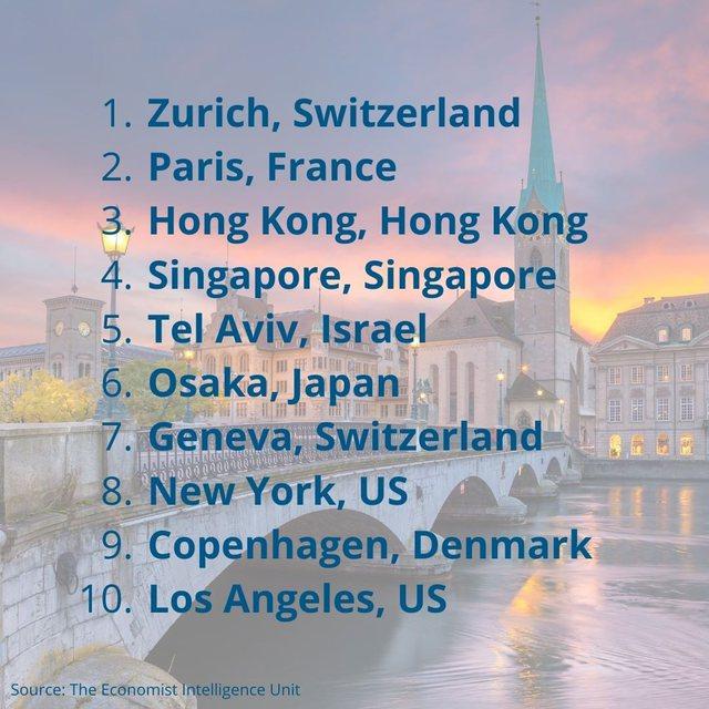 Këto janë dy qytetet më të shtrenjta në botë! Si