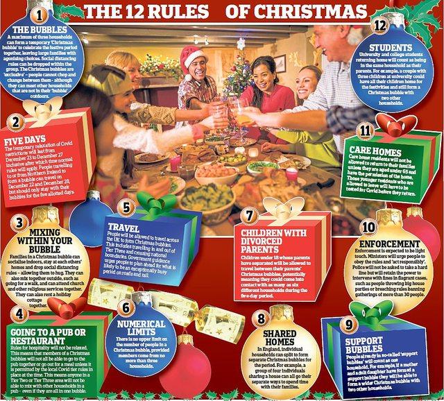 Virusi nuk e di që janë Krishtlindjet! Britania vendos këto masa