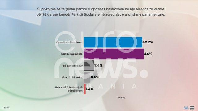 Sondazhi i Euronews/ Opozita edhe e bashkuar nuk fiton përballë PS.
