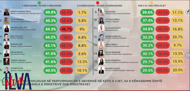 Ja si i rendit sondazhi ministrat e Ramës. Nga më i pëlqyeri tek