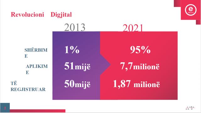 95 % e shërbimeve publike online