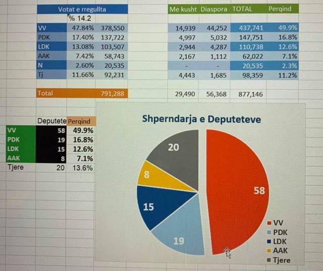 Mbyllet procesi i numërimit të votave në Kosovë, ja sa