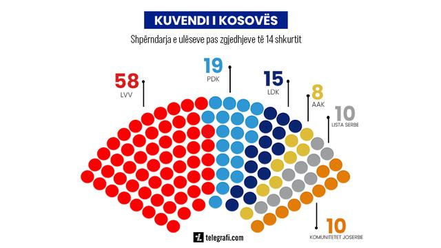 Zgjedhjet në Kosovë; KQZ zyrtarizon rezultatin final