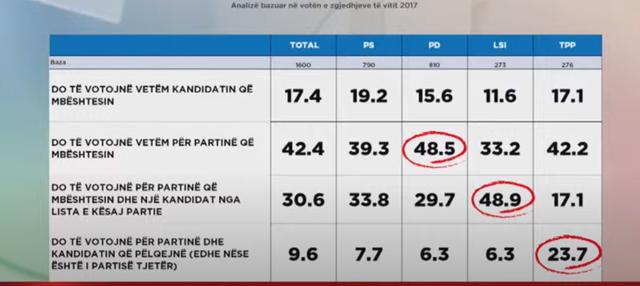 Shqiptarët priren të votojnë partitë më shumë se
