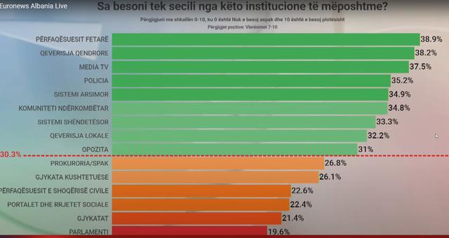 Cilat institucione gëzojnë më shumë besimin e
