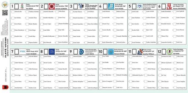Zgjedhjet/ Këto janë fletët e votimit për 12 qarqet e