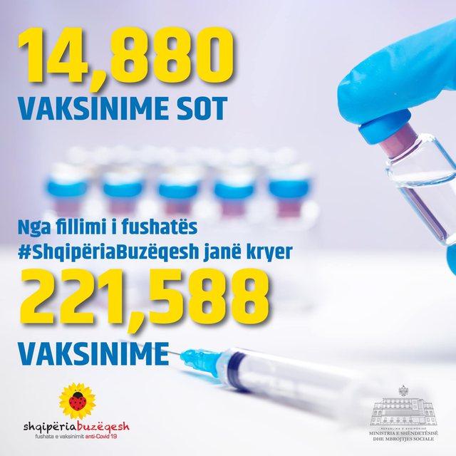 Vazhdon imunizimi masiv i popullsisë kundër COVID-19! Sot janë