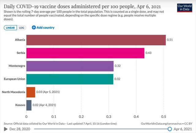 Albania first in the region for the pace of vaccination of the population