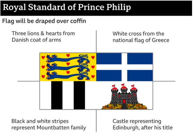 Ja çfarë simbolizon flamuri me të cilin u varros Princi Philip
