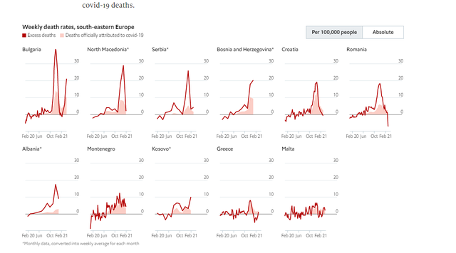 The Economist puts out the chart with the excess deaths during the pandemic.