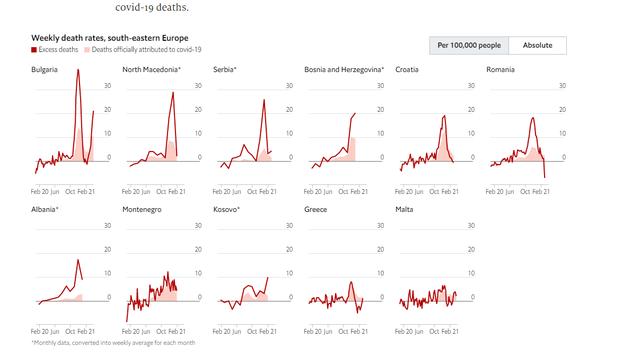 The Economist nxjerr tabelën me vdekjet e tepërta gjatë