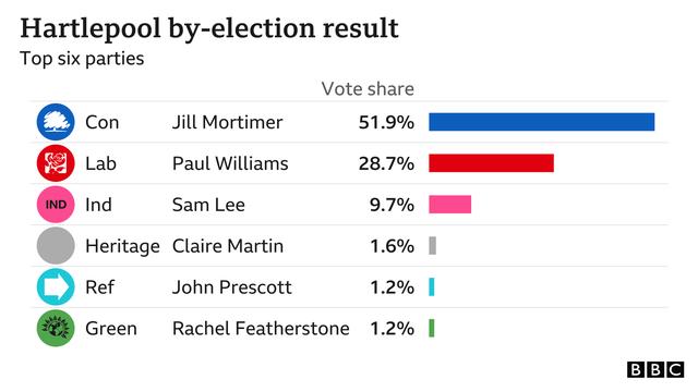 Zgjedhjet në Britani/ Laburistët humbin një tjetër bastion