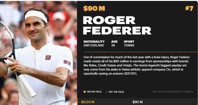 Forbes: Conor McGregor sportisti më i paguar në botë për