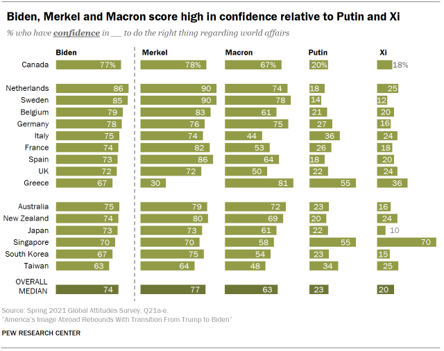 Poll / Neither Biden nor Macron! Merkel is regarded as the most important leader