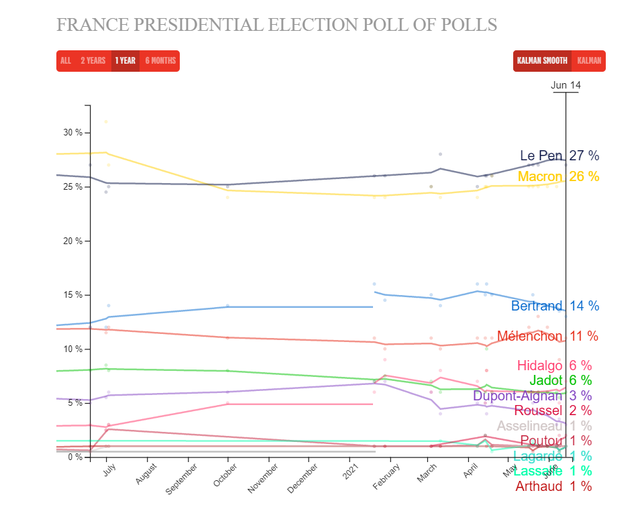 The last electoral confrontation between Macron and Le Pen ahead of the