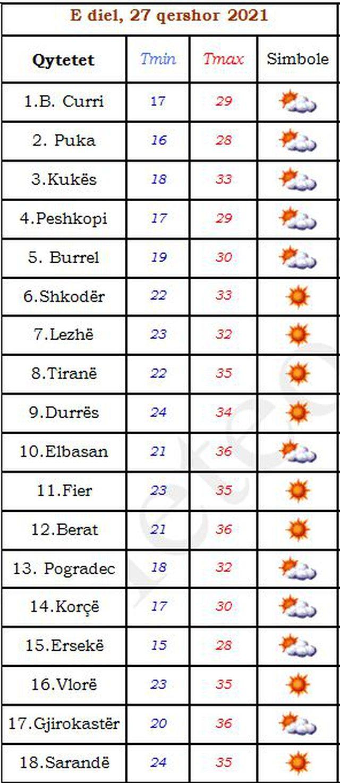 Tre qytetet më temperaturat më të larta sot: Tirana 35 gradë