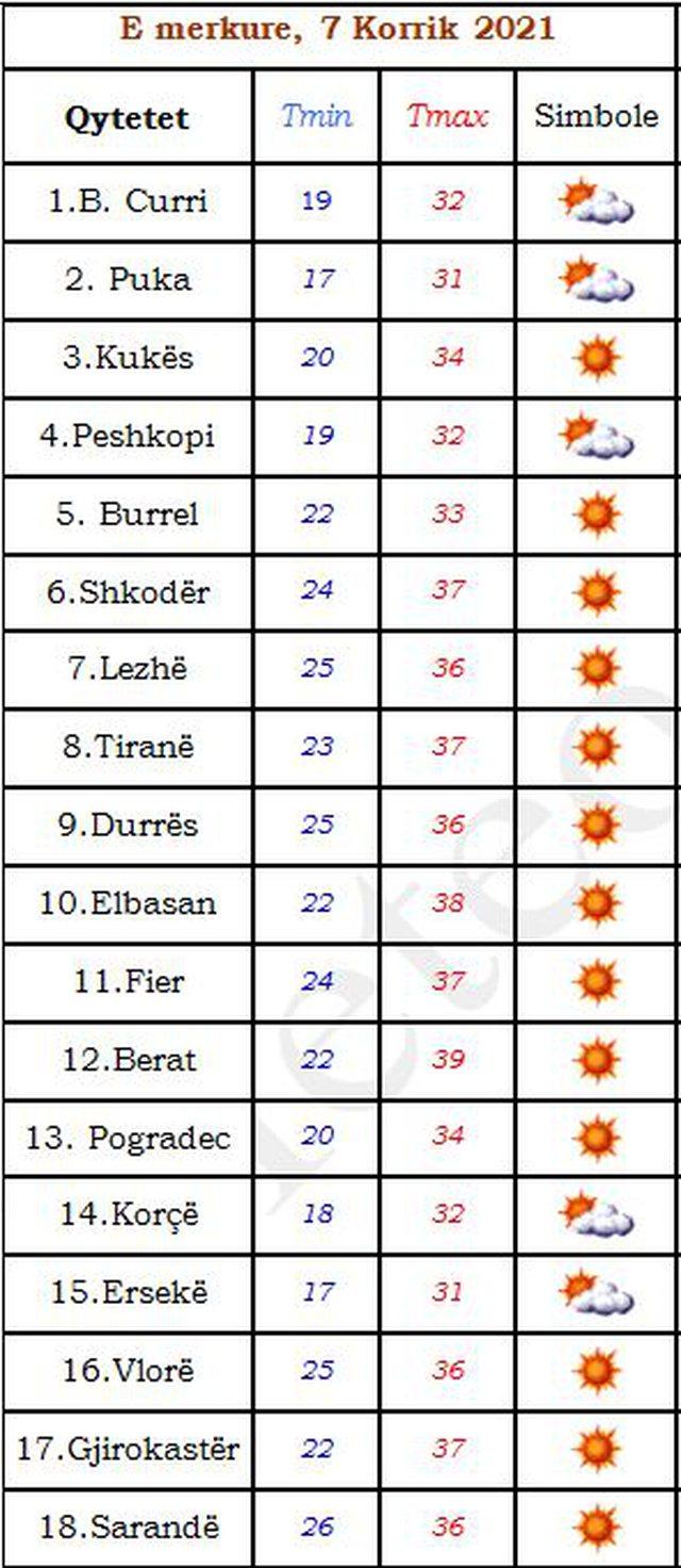 Temperaturat mbi 39 gradë, tabela me qytetet më të nxehta sot