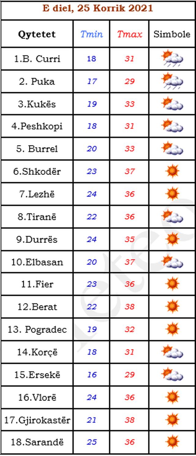 Temperatura të larta në të gjithë vendin me përjashtim