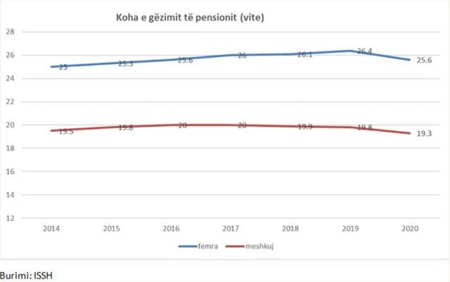 Si e ndryshoi pandemia gëzimin e pensionit të pensionistëve