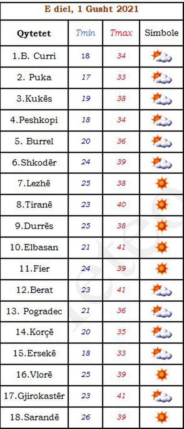 Gushti nis me temperatura të larta: Tirana dhe tre qytete të tjera mbi