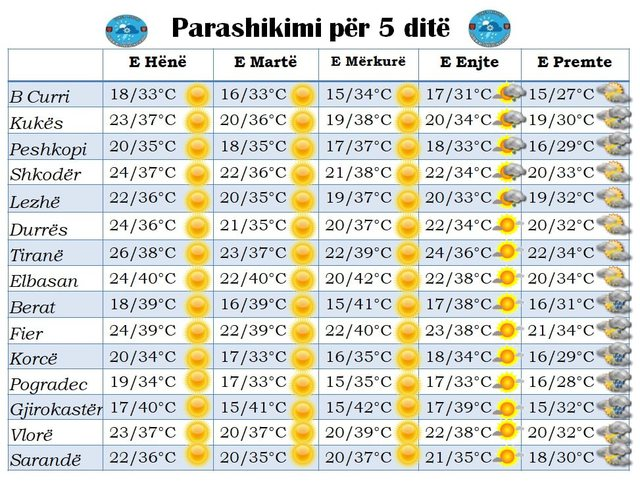 I nxehti afrikan do të vazhdojë edhe përgjatë javës