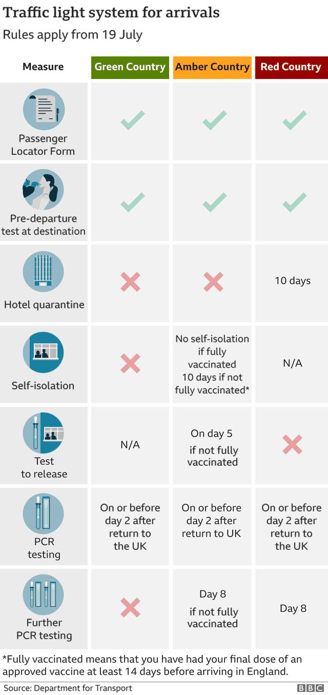 Ndryshojnë rregullat në Britani për udhëtarët nga SHBA