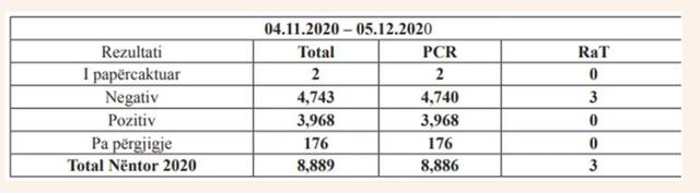 Studimi i ISHP-së: Nga 1500 persona që kaluan Covid, gjysma e tyre
