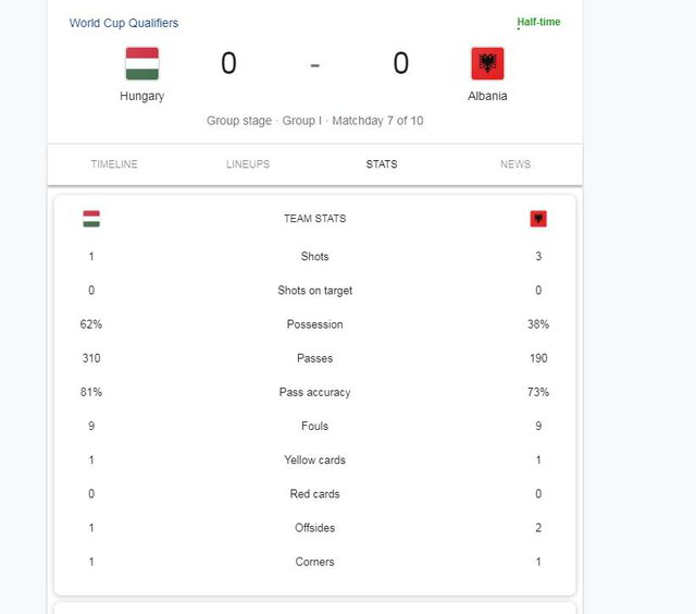 World Cup 2022 / The national team closes the first part of the match with