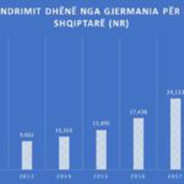 Cili shtet është trendi i ri emigracionit për shqiptarët